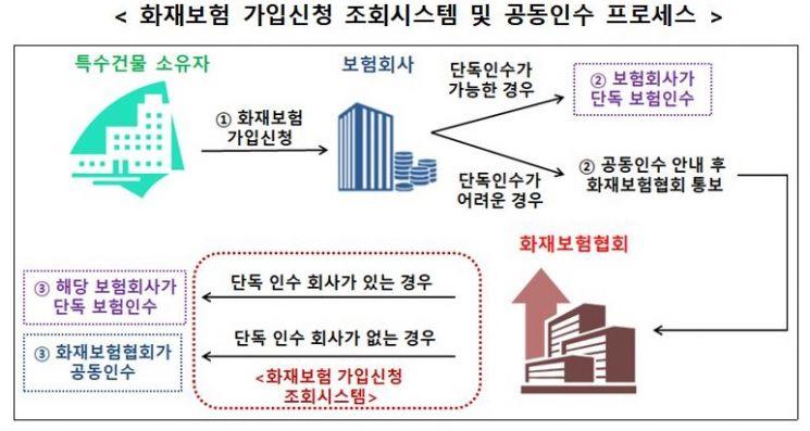 """""""화재 위험성이 높은 건물에 대한 보험 가입이 쉽다""""… 5 월 적용 예정"""