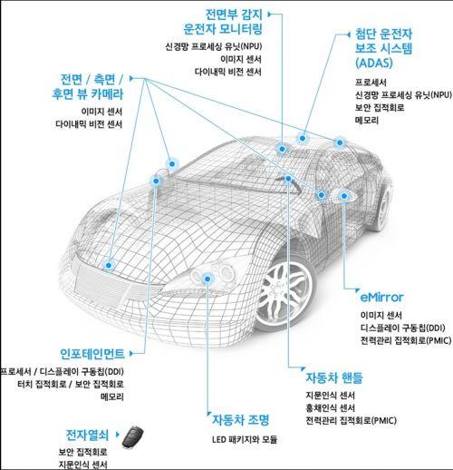 차량용 반도체 적용 예시/사진 제공=삼성전자 반도체 이야기 블로그
