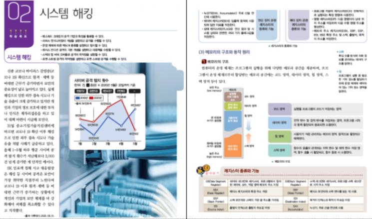부처협력교과서 중 하나인 '정보보호실습' 교과서 내용(자료제공=교육부)