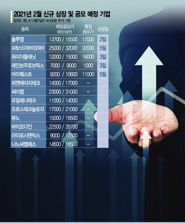 """""""돈이 몰린다"""" 뜨거운 2월 IPO…공모기업 두자리수·공모금액 최고치"""