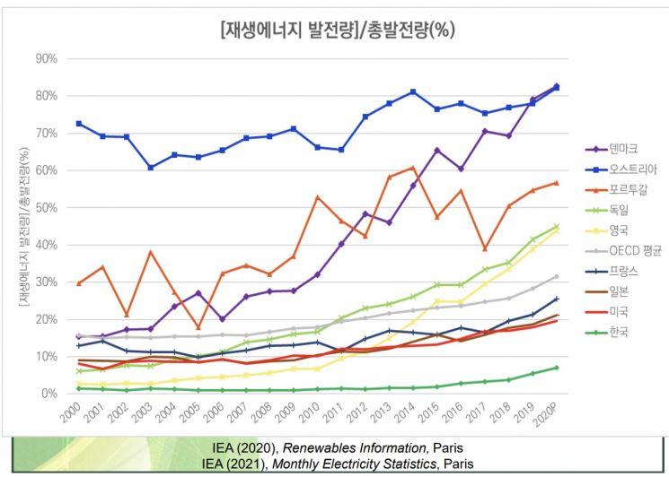 자료 : 홍종호 서울대 교수 '2050 탄소중립, 과연 가능한가?'