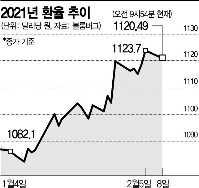 '백신보급이 곧 경제회복'…예상보다 강한 달러에 오르는 환율