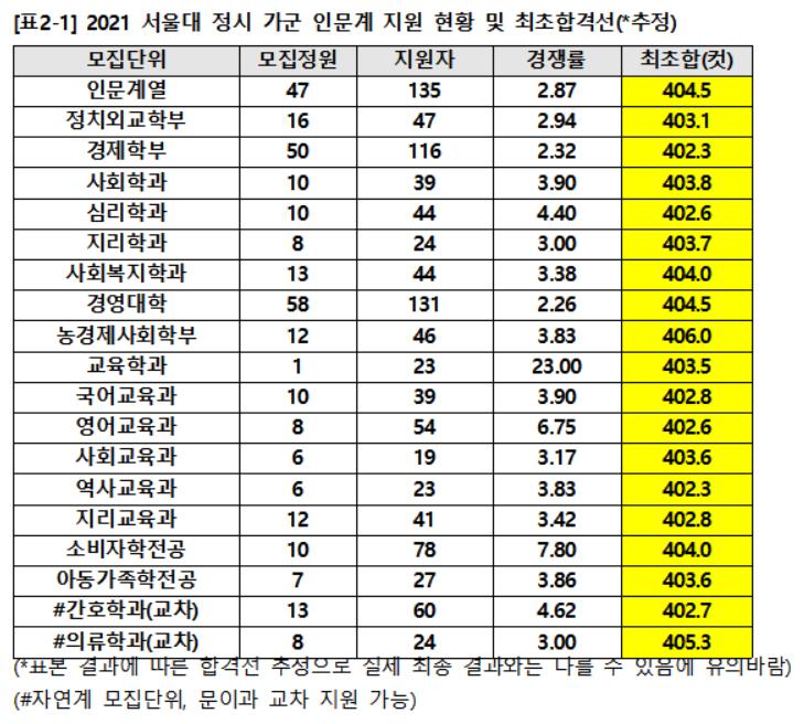 2021학년도 서울대 정시 인문계열 합격선(자료제공=종로학원하늘교육)
