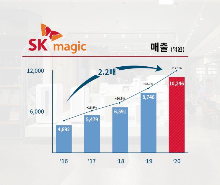 SK매직은 지난 2016년 SK 계열사로 편입한 뒤 매년 사상 최대 실적을 기록했다. 사진제공 = SK매직