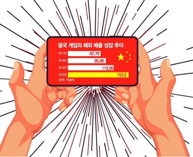 중국 17조원 벌 동안…한국, 진출도 못했다