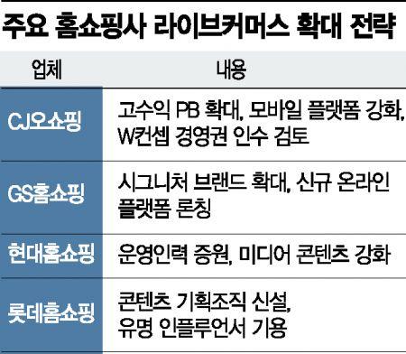 '라방' 늘리고 인플루언서 협업 … 홈쇼핑, MZ세대 모시기 총력
