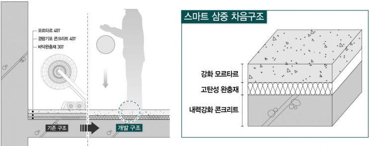 대우건설이 개발한 '스마트 3중 바닥구조' 단면 <사진=대우건설 제공>