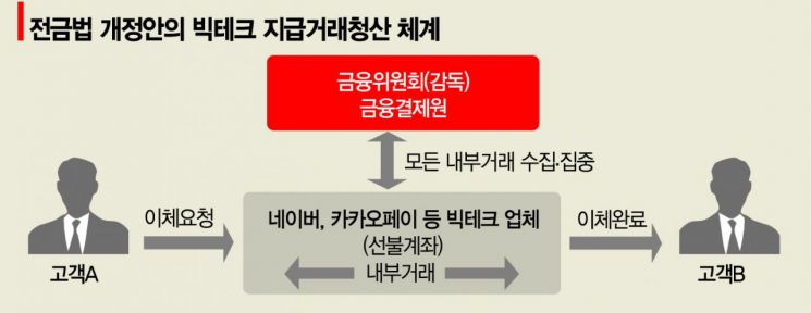 [송승섭의 금융라이트] '전금법'이 뭐길래 싸우시나요?