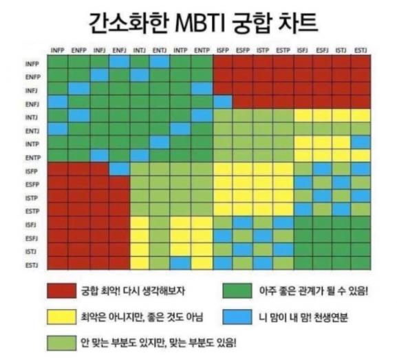 성격테스트의 일종인 'MBTI' 결과를 기준으로 가장 잘 맞는 성향을 정리한 표. 사진=온라인 커뮤니티 캡처