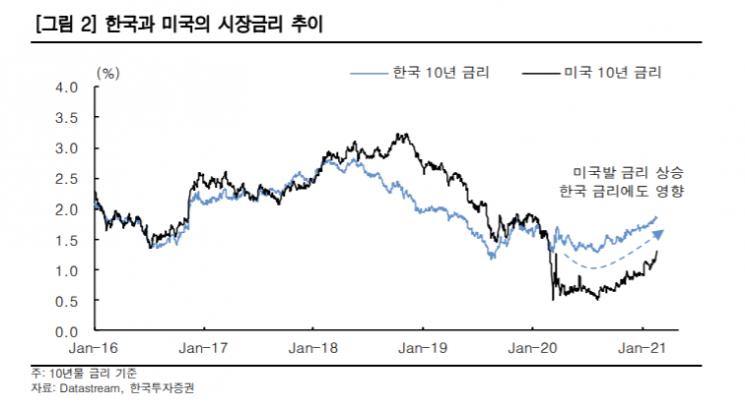 """[굿모닝 증시] 인플레이션 공포에 바짝 엎드린 증시… """"상승 제한될 것"""""""