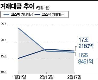 """코스닥 거래대금, 코스피 추월.. """"고수익 투심 몰려"""""""