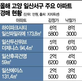 일산 아파트 '후끈'… 10년 넘게 안팔리던 미분양도 경매 날개