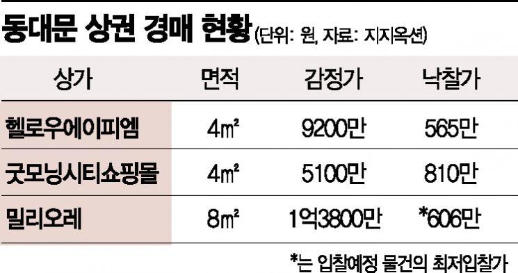 9200만원 점포가 565만원에 낙찰…'패션메카' 동대문의 몰락