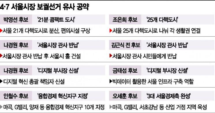비슷비슷한 서울시장 후보 공약… 누가 '원본'인지?