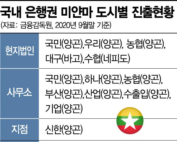 미얀마 사태 장기화…은행권 해외전략 삐걱 우려(종합)