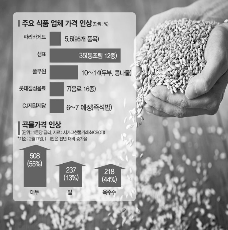식품 인플레…지금까지 가격 인상은 예고편