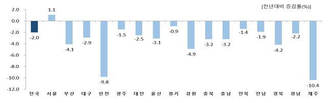 2020년 연간 서비스업생산지수.(자료=통계청)