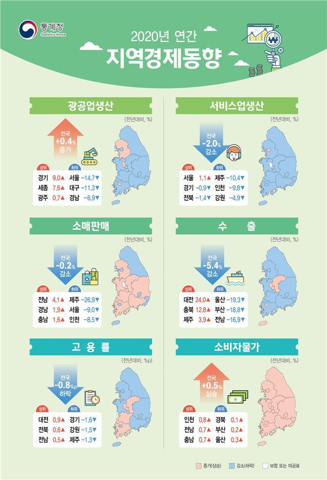 작년 한국 서비스업 서울 제외 '전멸'…전국 -2%↓