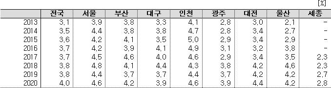 연도별 전국 실업률.(자료=통계청)