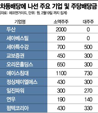 '소액주주 우선' 차등배당 나선 기업들 주목