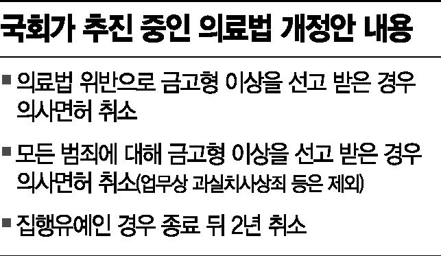 '백신볼모' 의협 與野 초강수..수술실CCTV 재추진 속도