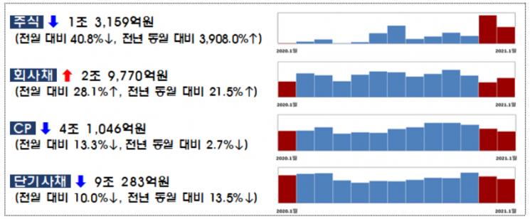 1월 주식·회사채 발행 15조...전월比 12% ↑