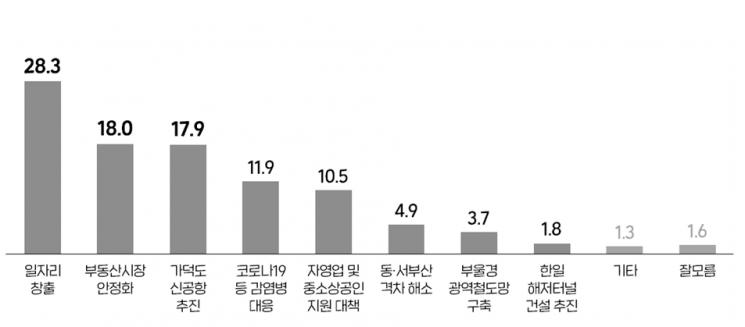 [아경 여론조사]부산 시급 현안 28.3% '일자리 창출'