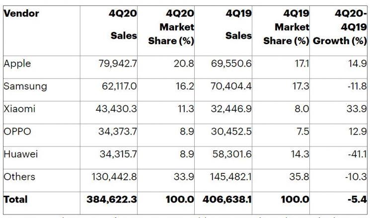 2020년4분기 글로벌 스마트폰 판매 [출처: 가트너, 단위: 천대]