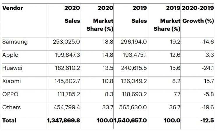 2020년 글로벌 스마트폰 판매 [출처: 가트너, 단위: 천대]