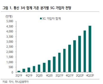 5G 기대감에 배당 확대…무르익은 통신株 날개다나?