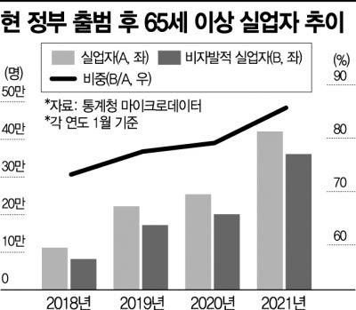 '일자리 찾는 노년층' 비중, 文정부 들어 12.5%P 커졌다