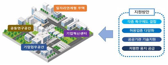 '혁신도시 비즈파크' 조성(안) / 국토교통부 제공.