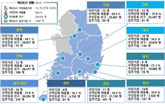 혁신도시 주요현황(2020년 12월말 기준) / 국토교통부 제공.