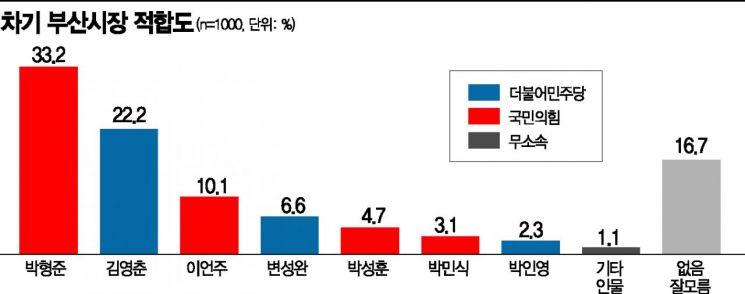 [아경 여론조사] '부산시장行' 반전 없이 다자·양자 박형준 우세