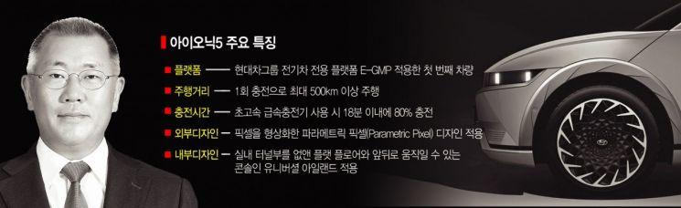 정의선 야심작 '아이오닉5' 오늘 세계 최초 공개