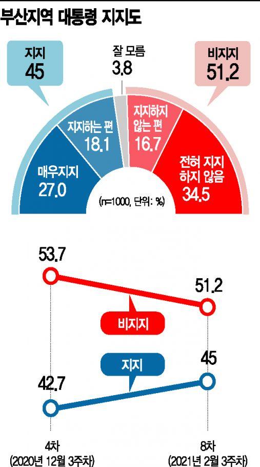 [아경 여론조사]文, 정치 고향서 지지율 45.0%…당지지율은 여야 경합