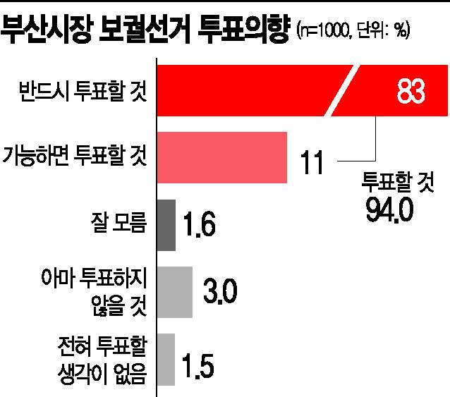 """[아경 여론조사]부산 유권자 94% """"투표할 것""""…일자리 창출 최우선"""