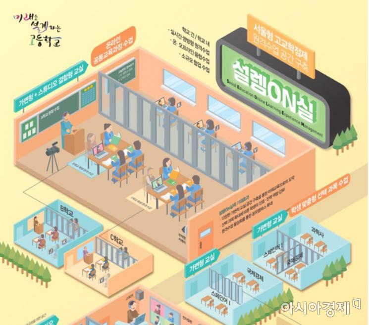 서울형 고교학점제 공간 '설렘온실'