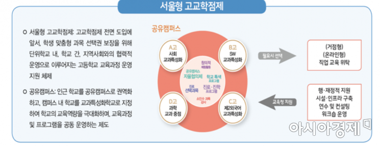 서울형 고교학점제 개념도