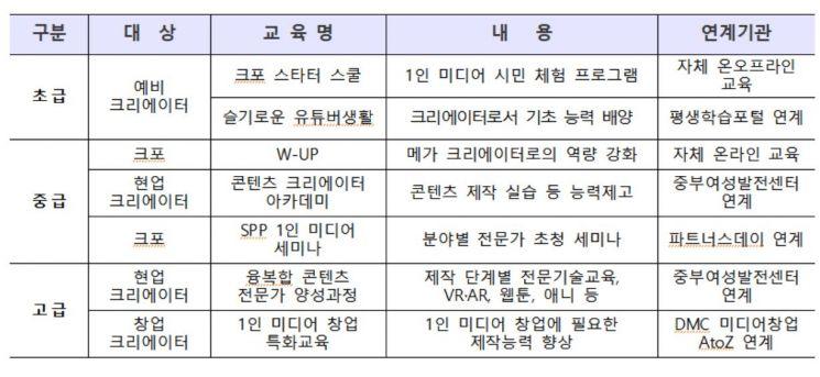 서울시, 1인 미디어 전문가 700팀까지 확대…장비·네트워킹 지원