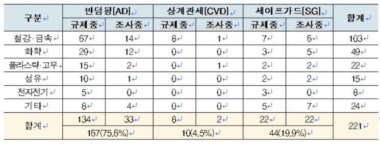 韓 대상 무역구제조치 221건…정부, 상무관 회의 개최