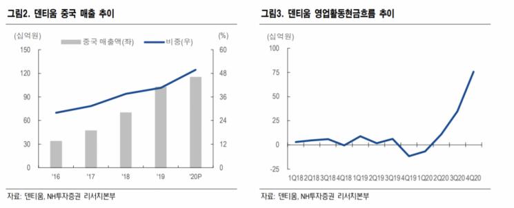 """[클릭 e종목]""""덴티움, 중국 임플란트 시장 성장 전망…목표가 4%↑"""""""