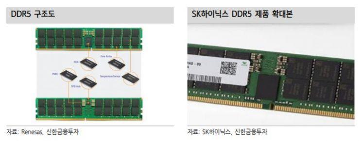 """[클릭 e종목]""""'DDR5' 빅사이클 시작…최대 수혜주 심텍"""""""