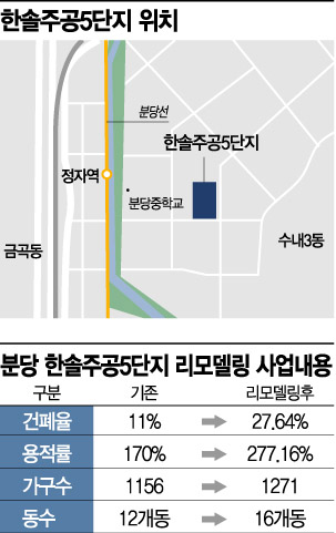 분당 한솔주공5단지 리모델링 속도…1기 신도시 첫 사업계획 승인