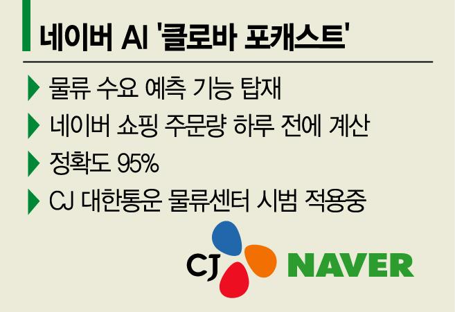[단독]네이버 AI로 CJ대한통운 주문량 예측…혈맹 본격화