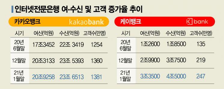 급성장한 인터넷銀…하반기 '중금리 대전' 예고(종합)