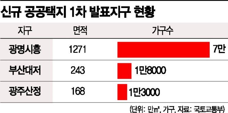 광명시흥에 7만가구…서남부 최대 규모 '3기 신도시'