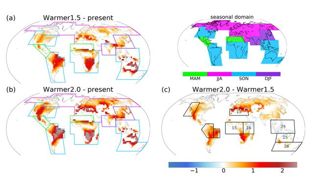 [그림 1] 산불기후의 변화가 가장 큰 계절별로의(seasonal domain 참고) 산불기후(Fire Weather Index, FWI)의 변화비교. 1.5?C(a)와 2.0?C(b) 증가시 전반적으로 FWI가 증가하는 것으로 나타났으며, 특히 아마존, 남부 아프리카, 지중해, 호주 부근에서 가장 큰 변화가 나타난다. 이러한 변화는 동아시아의 경우 겨울, 북미의 경우 가을에 나타나는데, 이는 이들의 주요 산불기간이 여름철인 것을 고려했을 때, 지구온난화로 인해 산불기간이 앞당겨지거나 늦춰질 수 있음을 시사한다. 하지만, 기온상승을 0.5?C 제한시 (c) 위에서 언급된 주요 산불기후 증가지역들에서 유의미하게 FWI의 증가를 억제할 수 있음이 나타난다. 그림 제공=광주과학기술원.