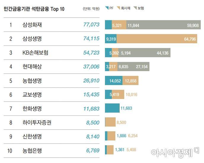 자료:2020 한국석탄금융백서