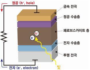 페로브스카이트 태양전지 구성. 그림 제공=한국화학연구원